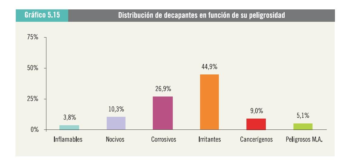 Fuente Mapa del Riesgo Químico en Asturias. Sector Limpieza. Gráfico 5.15 / Distribución de decapantes en función de su peligrosidad